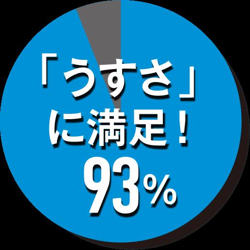「うすさ」に満足!93%